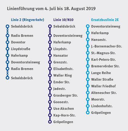 Linienführung vom 4. Juli bis 18. August